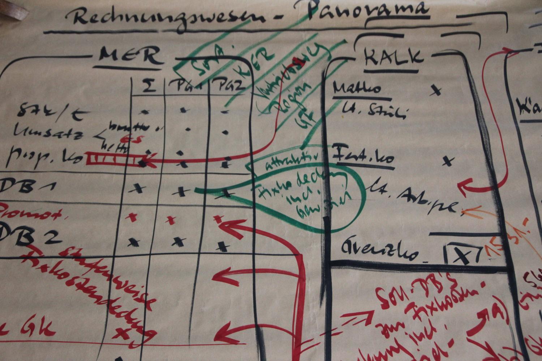 Papiertischdecke-patide, beschriften, bemalen, brainstorming, Kongress, workshop